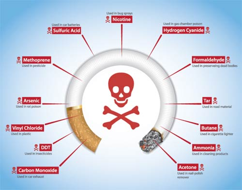 Toxins in Cigarettes
